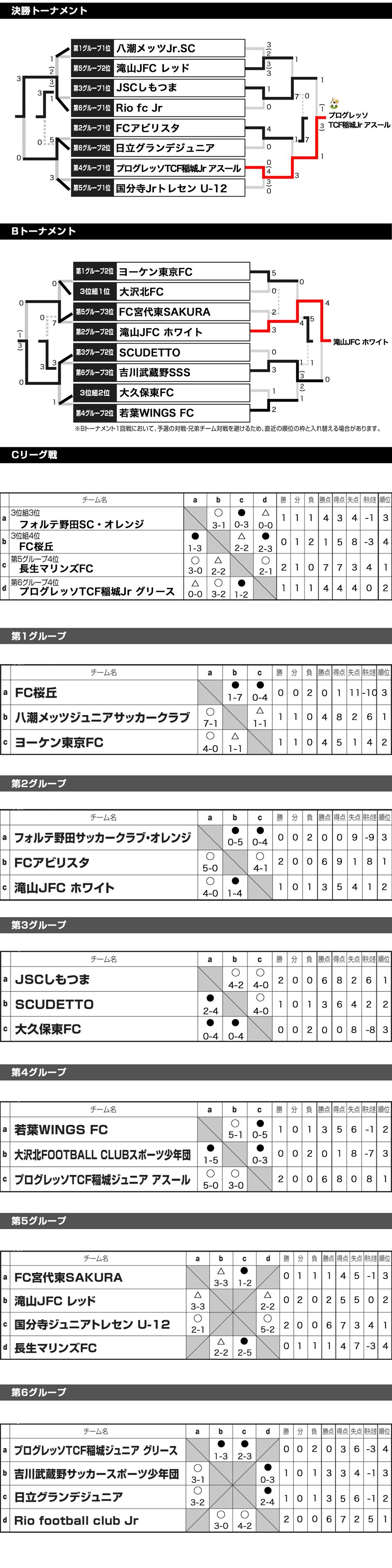 2017/8/18(金)~20(日)Jr.FESTA in ひたちなか 6年生 トーナメント表