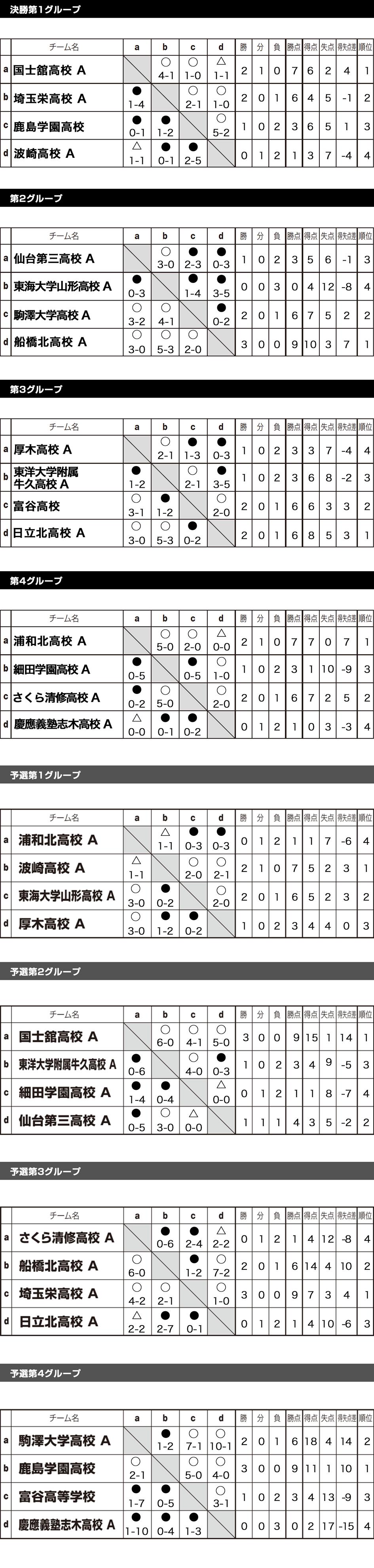 2017/8/14(月)~17(木)2泊3日 全国ユースFESTAステージ5 in 波崎 Div 1 トーナメント表