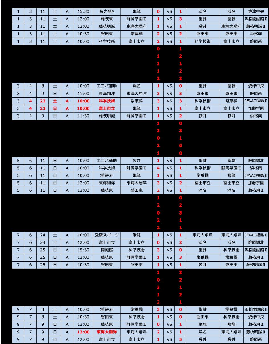 高円宮杯U-18サッカーリーグ2017 静岡・スルガカップ  Aリーグ前期  トーナメント表