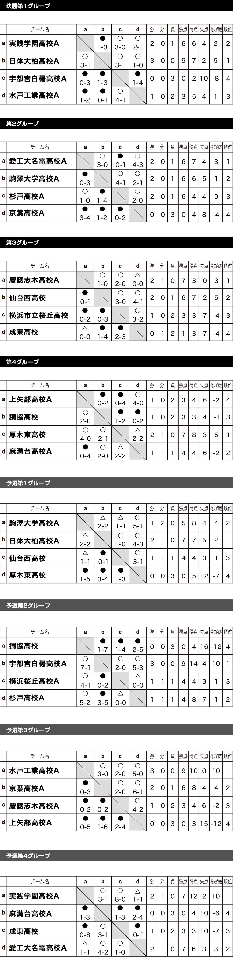 2017/8/8(火)~11(金) 3泊4日 全国ユースFESTAステージ3 in 波崎 Div1 トーナメント表
