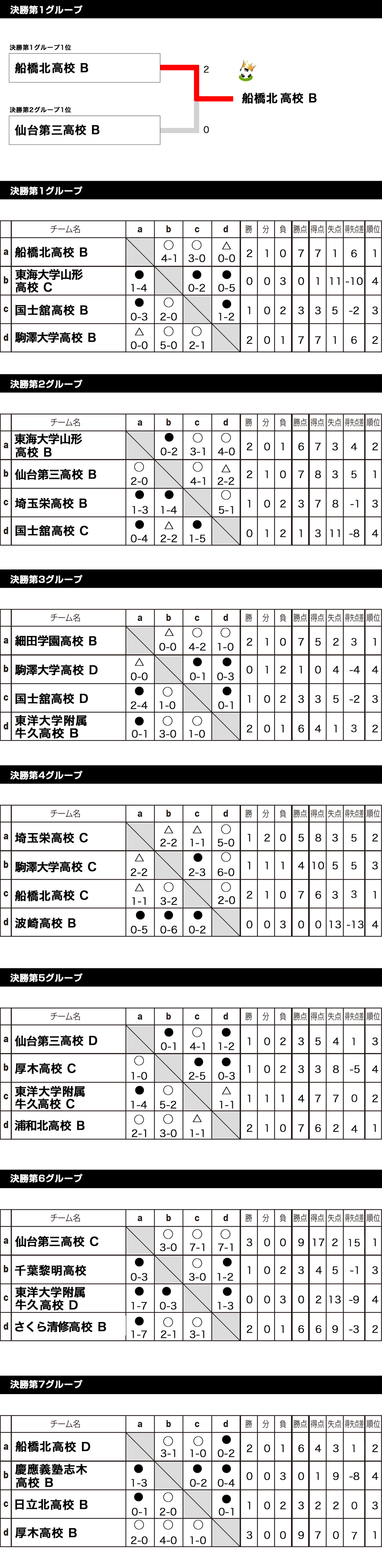 2017/8/14(月)~17(木) 2泊3日 全国ユースFESTAステージ5 in 波崎 Div 2 トーナメント表