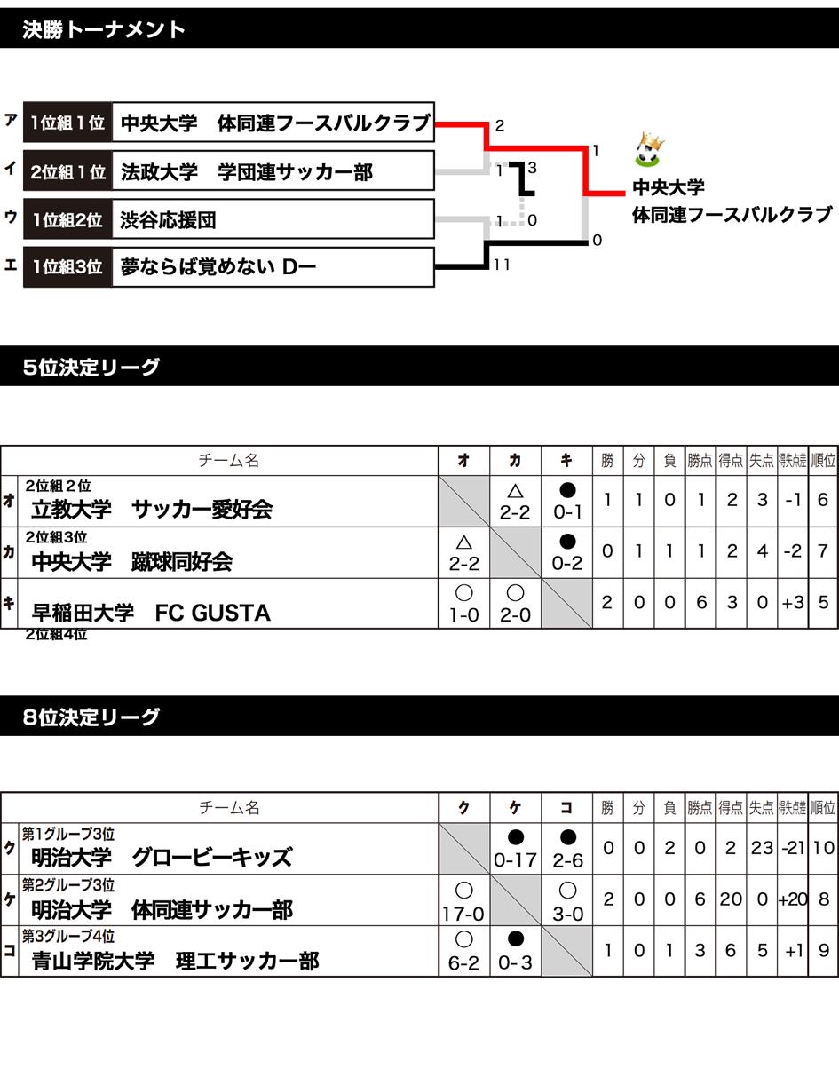 2018/2/2(金)~3(土) FOOTBALL COMPETITION 17-18【学年別ROUND】卒業生/就活生 トーナメント表