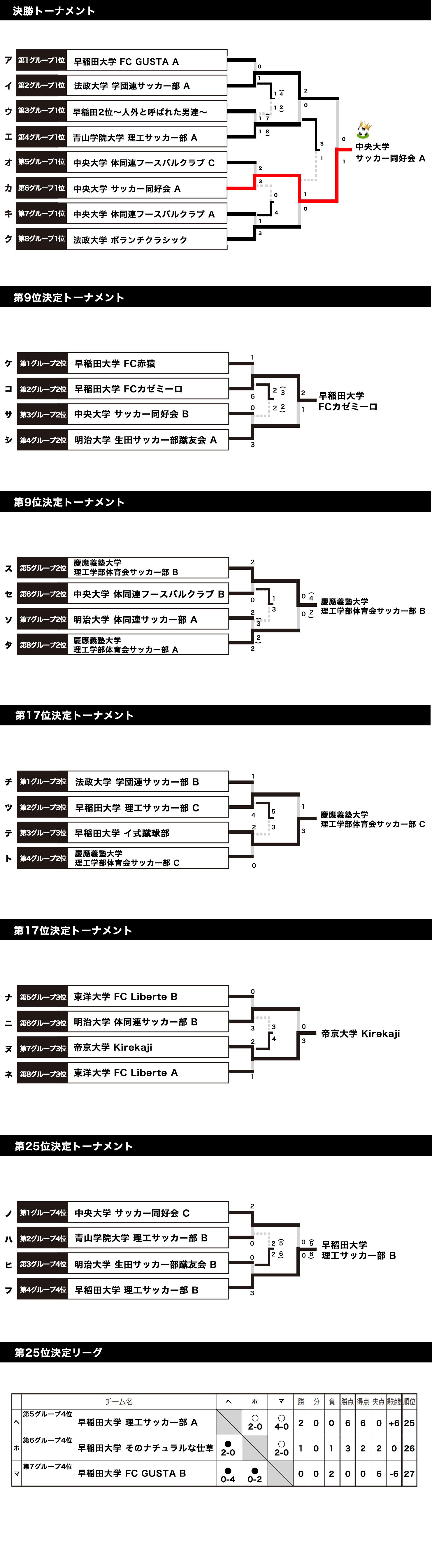 2017/12/16(土)~17(日) FOOTBALL COMPETITION 17-18【PREMIER③】波崎 トーナメント表