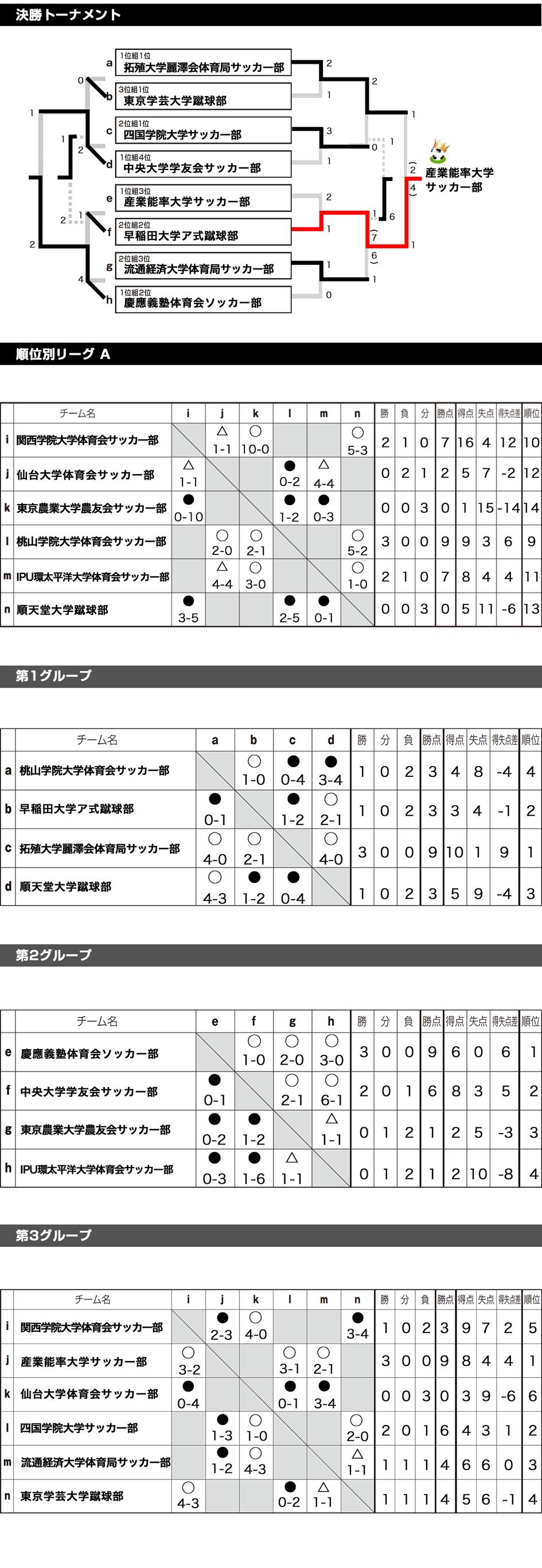 2017/8/28(月)~31(木) TRAUM CUP 2017 東日本 in SUMMER トーナメント表