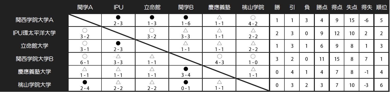 2017/3/14(火)〜3/17(金) TRAUM交流戦 西日本 in SPRING J-GREEN堺 トーナメント表