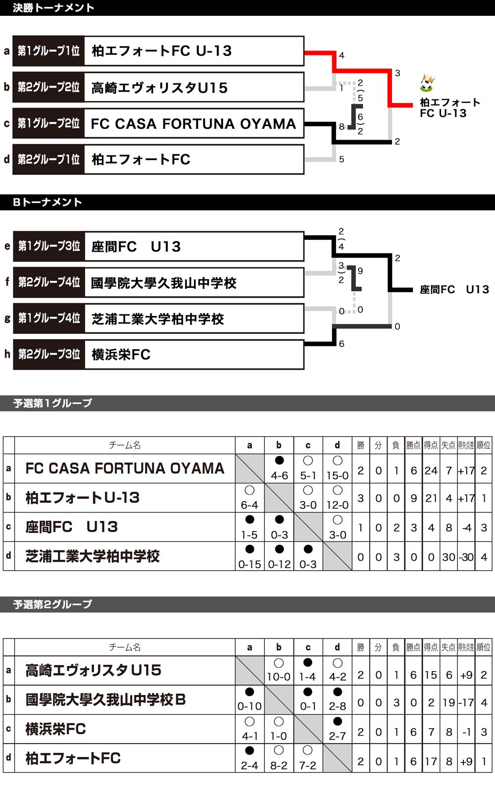 2017/8/4(金)~6(日) 2泊3日 Jr.Youth FESTA SUMMER ステージ1 草津温泉CUP U13 トーナメント表