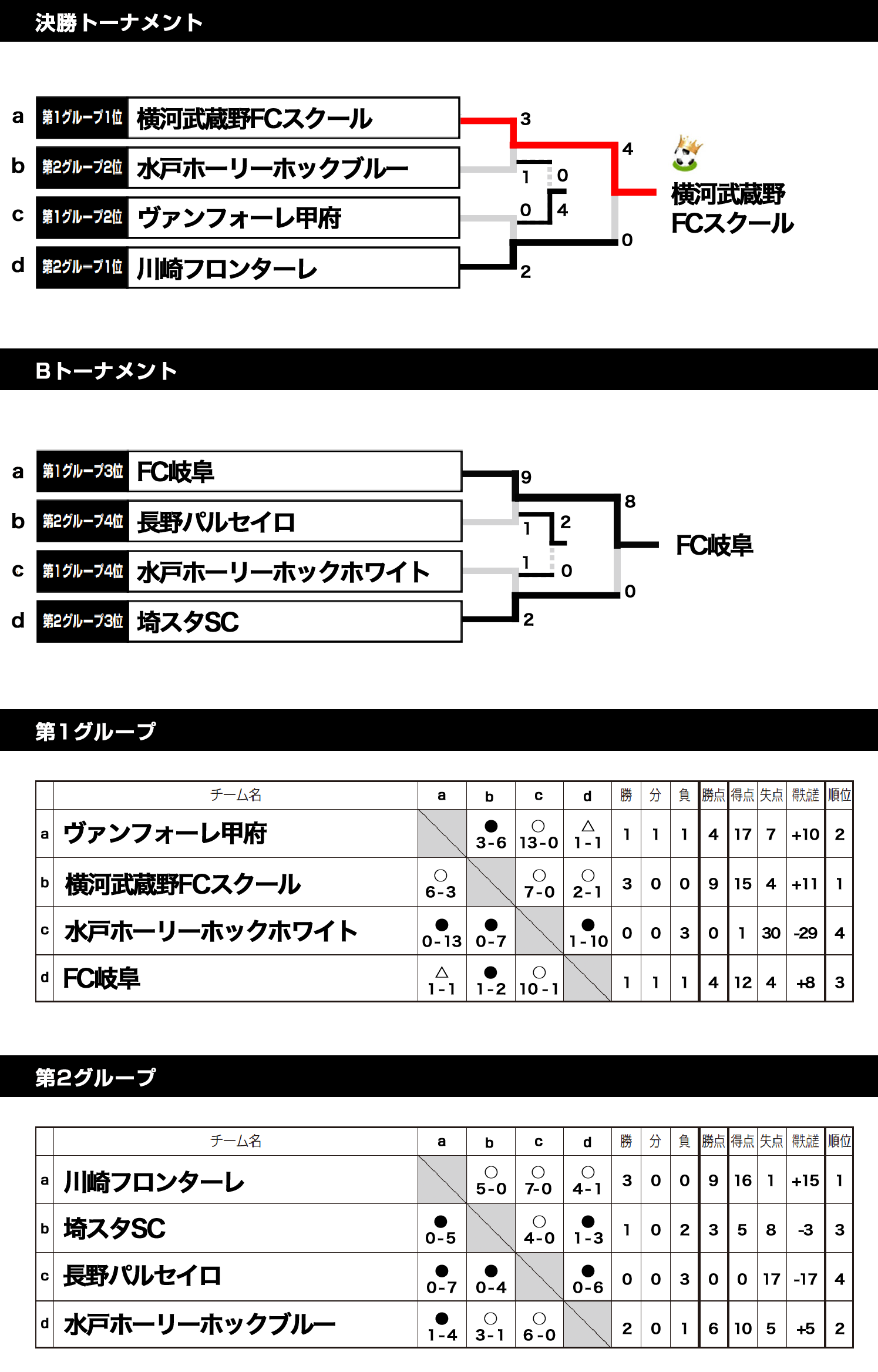 2017/11/18 (土) 〜 19 (日) スクール交流大会U-10 in 富士緑の休暇村 トーナメント表
