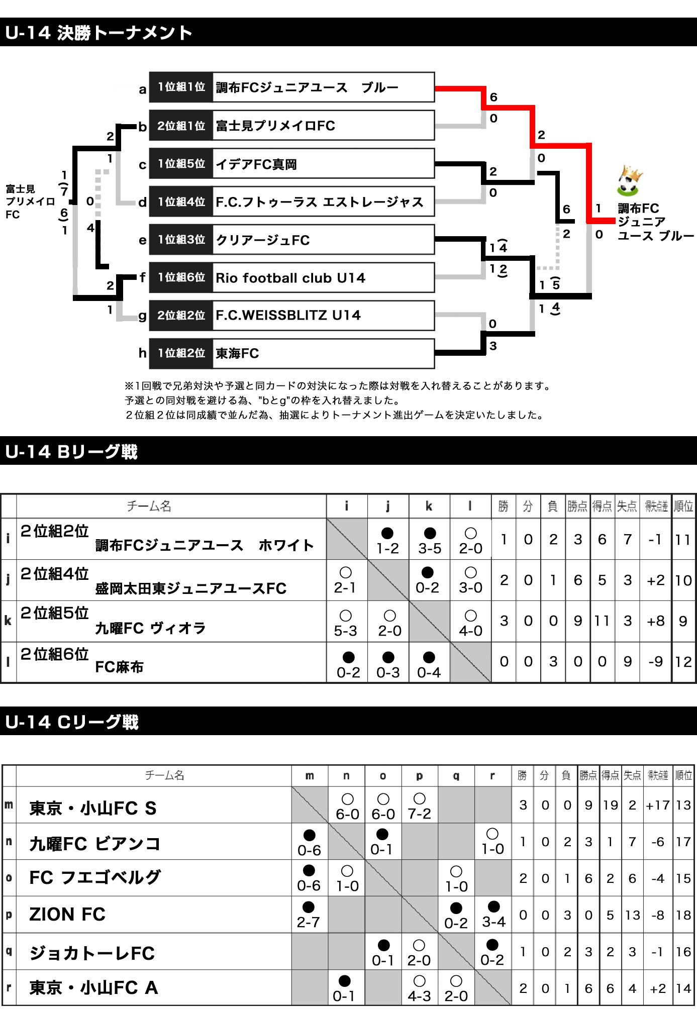 2018/1/4(木)~6(土) 2泊3日 Jr.Youth FESTA WINTER 波崎 トーナメント表