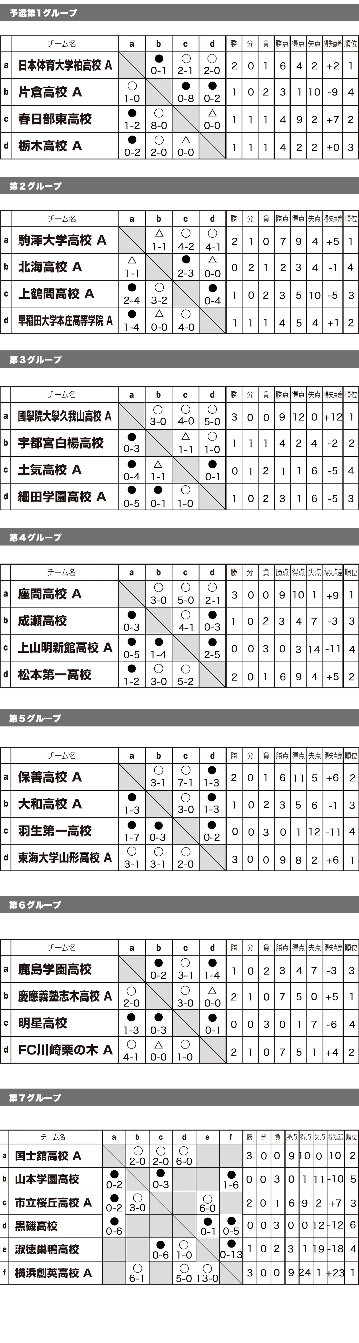 全国ユース新人戦 ステージ1 in 波崎 トーナメント表