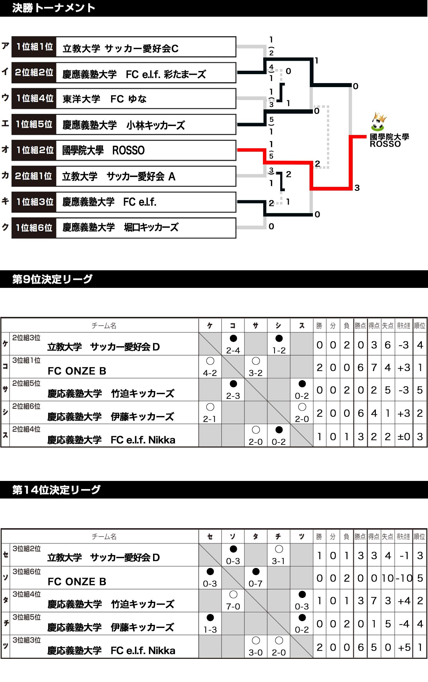 2018/5/5(土)~6(日)  FOOTBALL COMPETITION 17-18【ENJOY⑤】波崎 トーナメント表