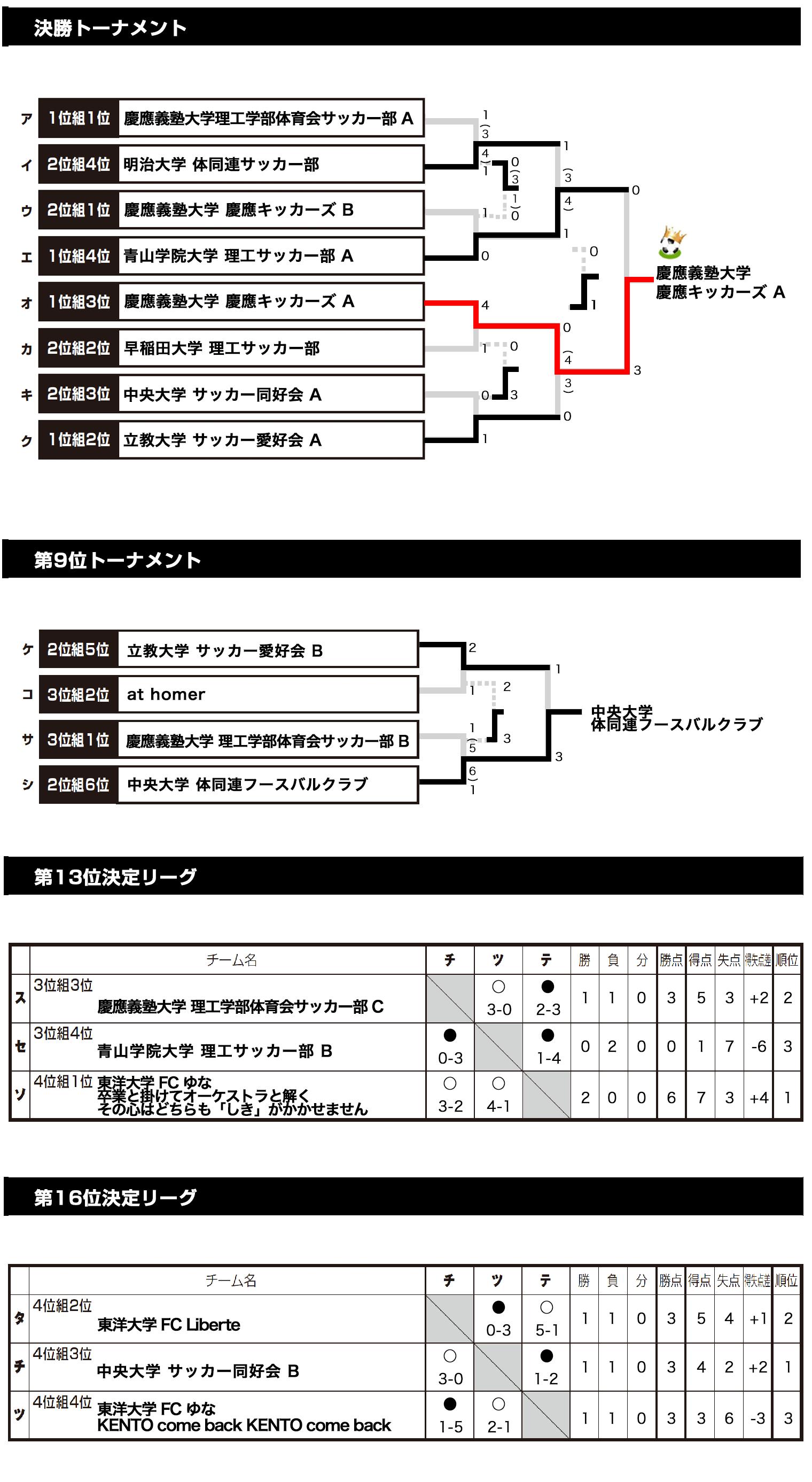 2018/3/18(日)~20(火) FOOTBALL COMPETITION 17-18【PREMIER⑤】鹿島ハイツ トーナメント表