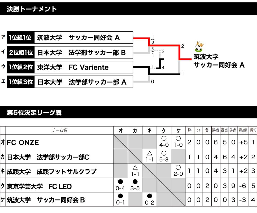 2018/2/28(水)~3/1(木) FOOTBALL COMPETITION 17-18【TRY&ERROR②】波崎 トーナメント表