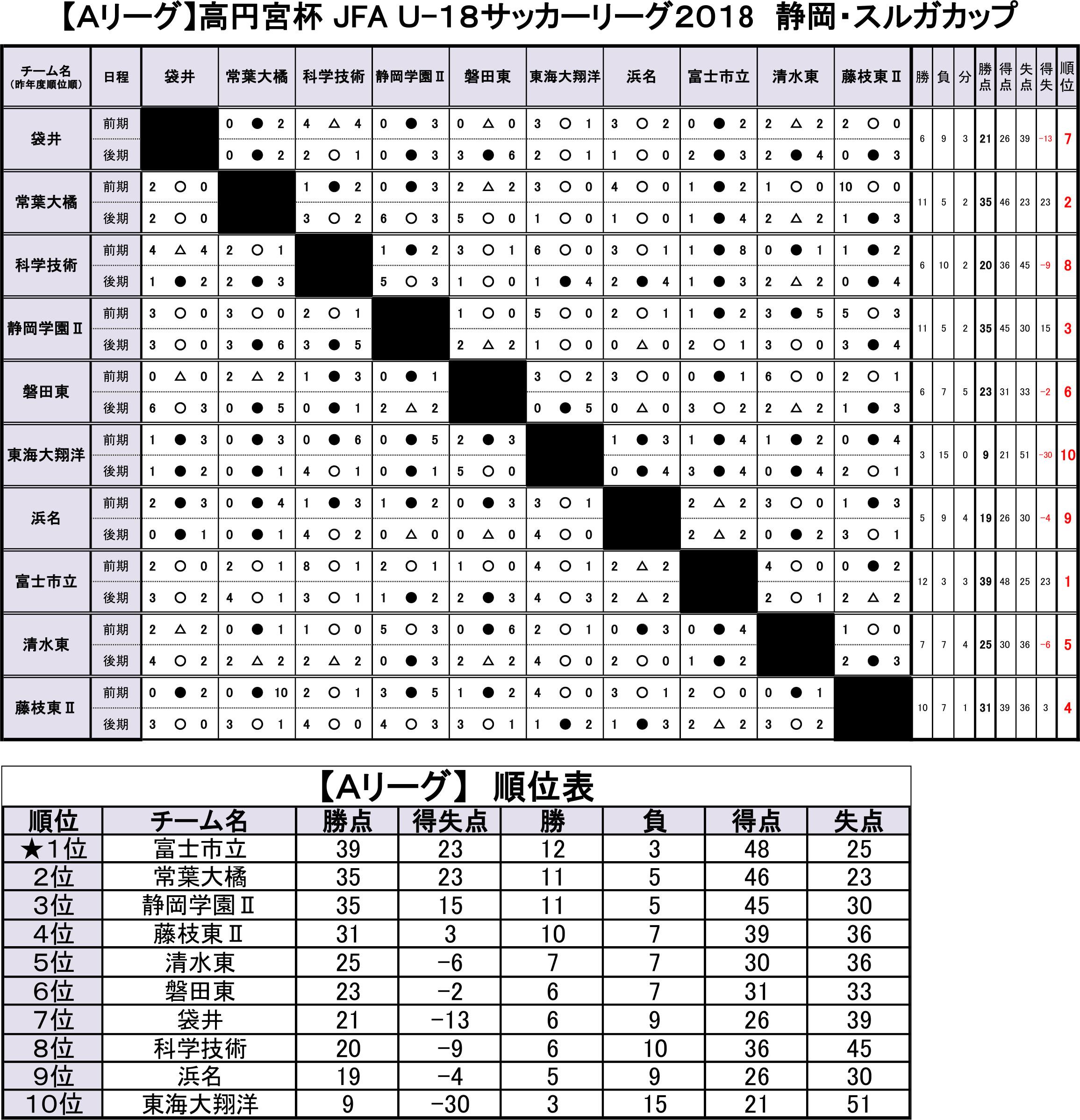 高円宮杯 JFA U-18サッカーリーグ2018静岡・スルガカップ Aリーグ後期 トーナメント表