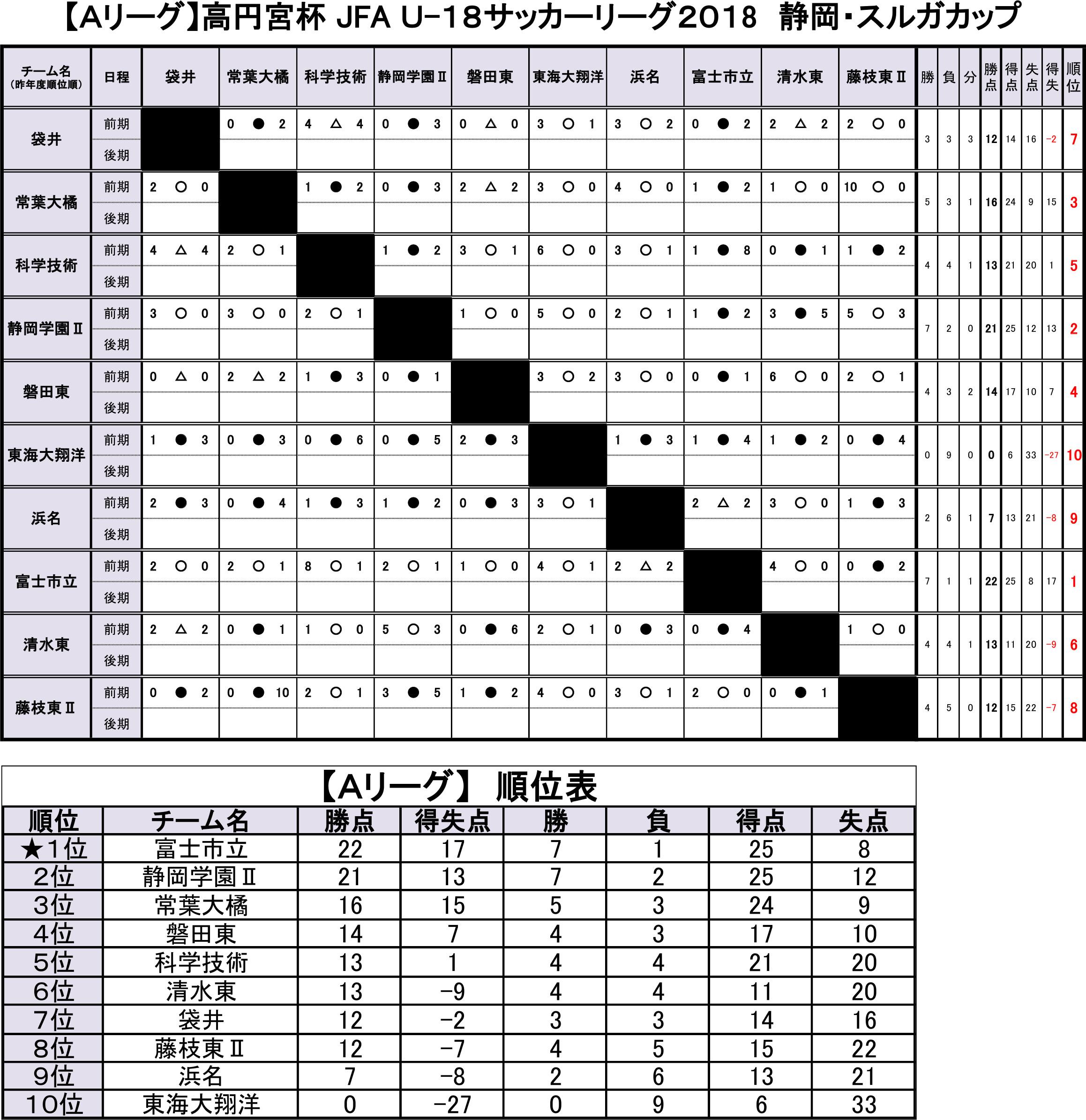 高円宮杯 JFA U-18サッカーリーグ2018静岡・スルガカップ  Aリーグ前期  トーナメント表