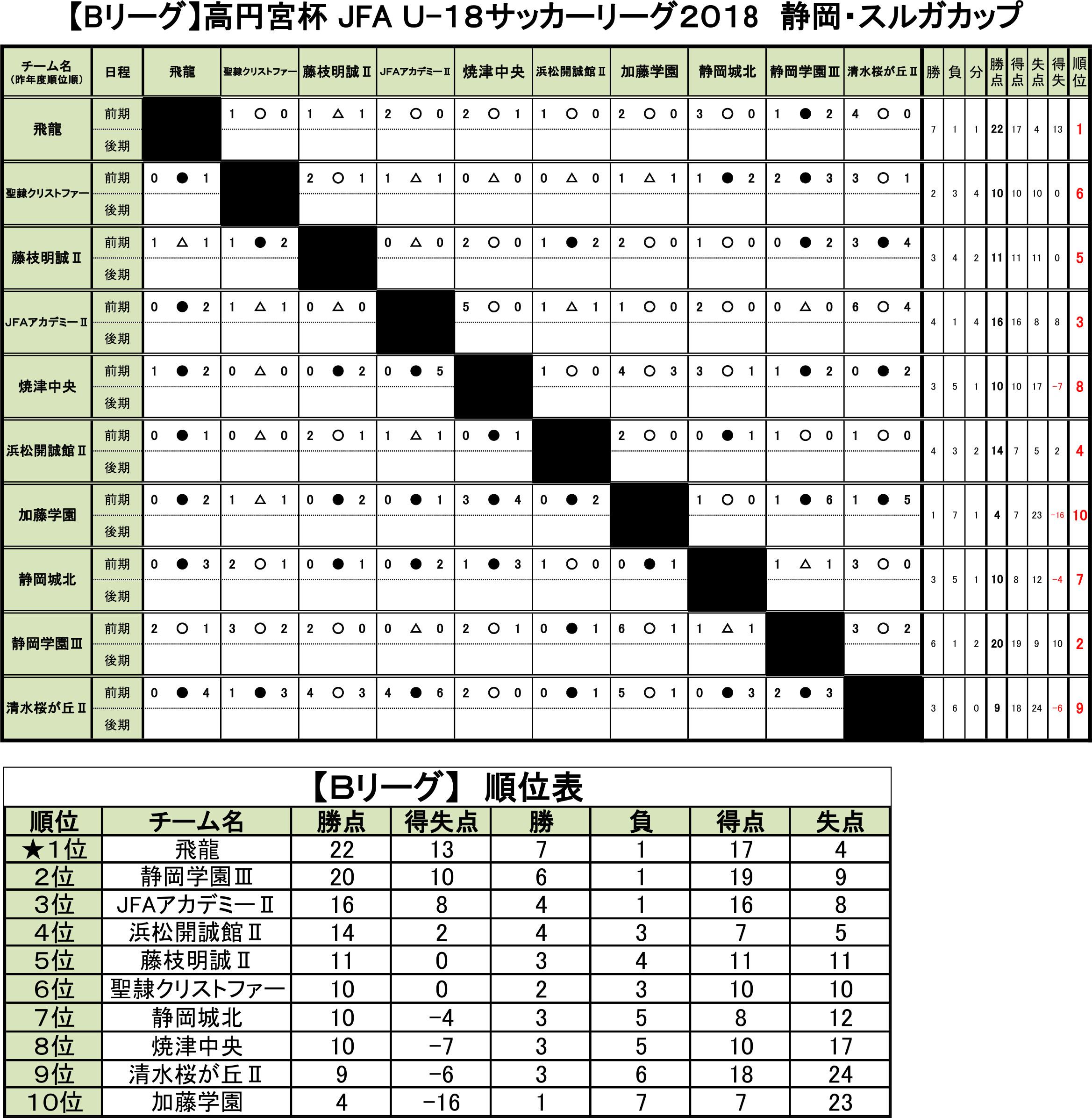 高円宮杯 JFA U-18サッカーリーグ2018静岡・スルガカップ Bリーグ前期  トーナメント表