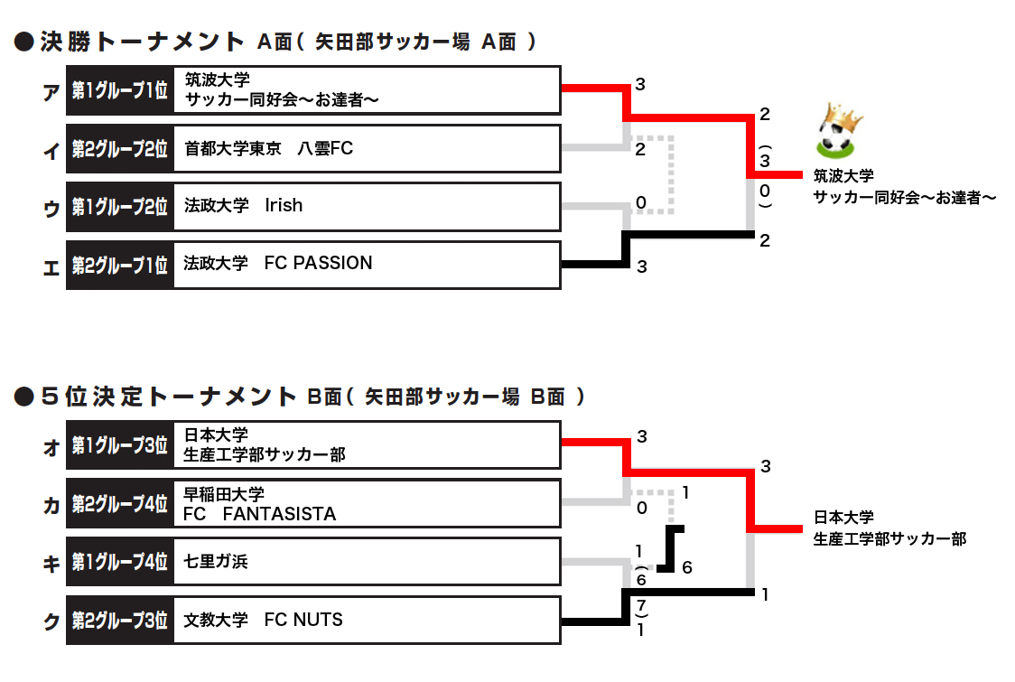 2018/3/5(月)~6(火) FOOTBALL COMPETITION 17-18【ENJOY③】波崎 トーナメント表