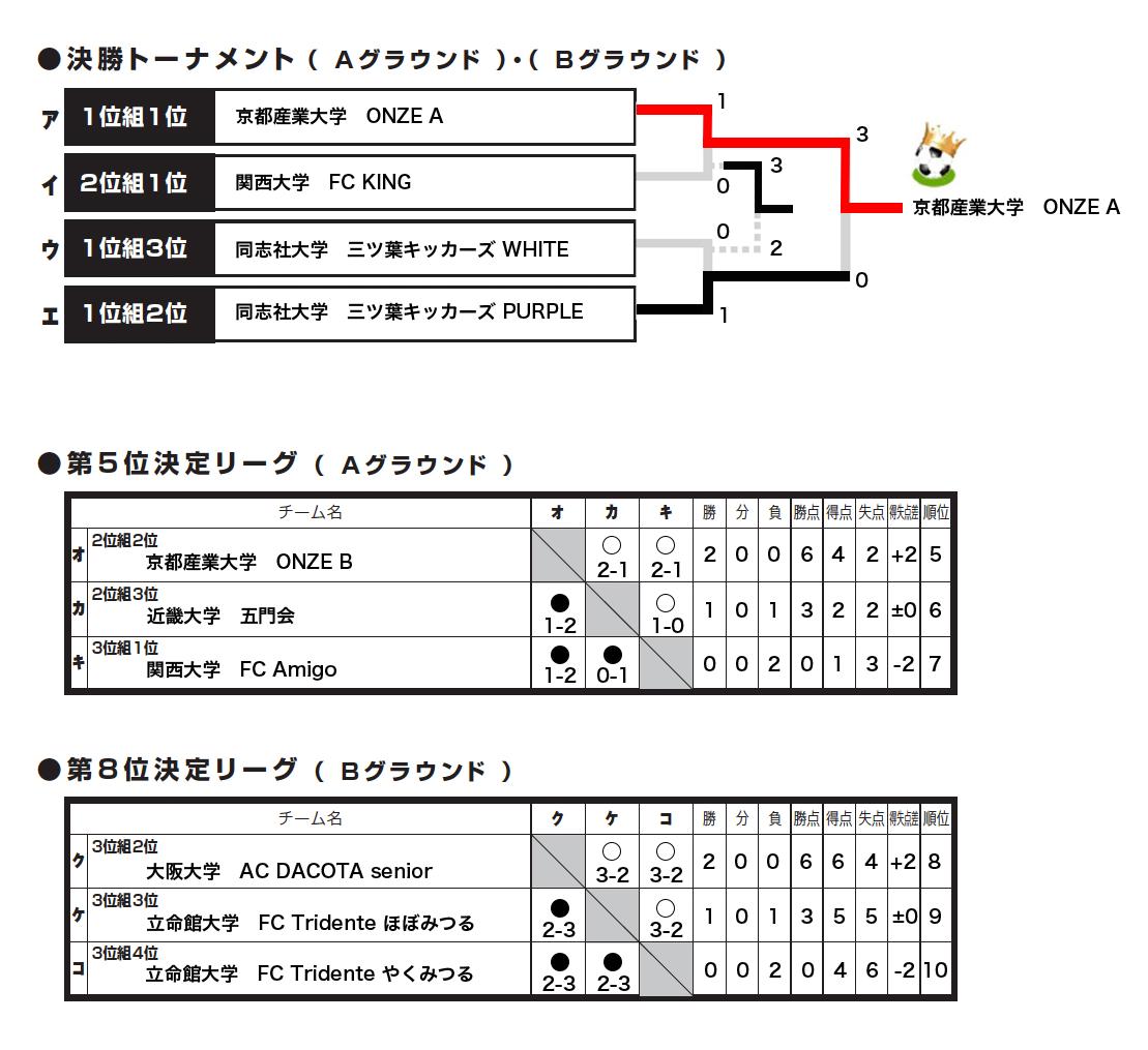2018/3/5(月)~6(火) FOOTBALL COMPETITION 17-18【ENJOY④】アスコザパークTANBA トーナメント表