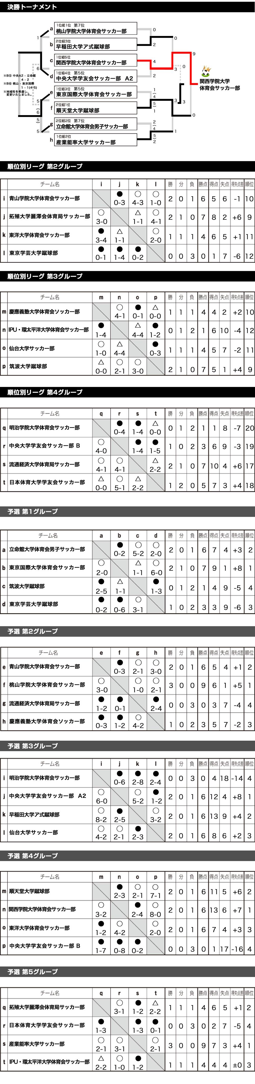 2018/3/12(月)〜2018/3/15(木) TRAUM CUP 2018東日本 in SPRING トーナメント表