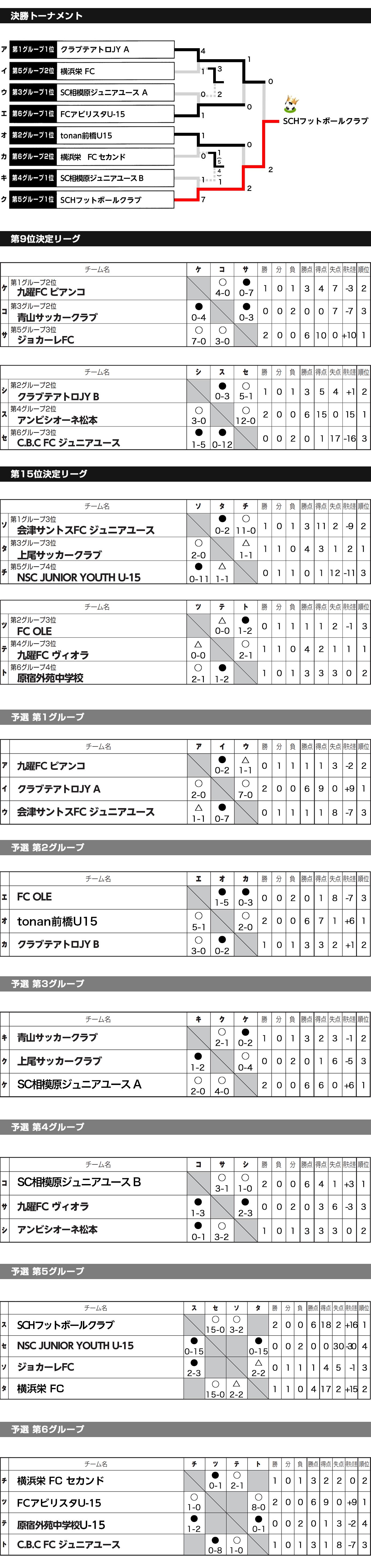 2018/3/10(土)~11(日)  1泊2日  Jr.Youth U-15卒業生大会 トーナメント表