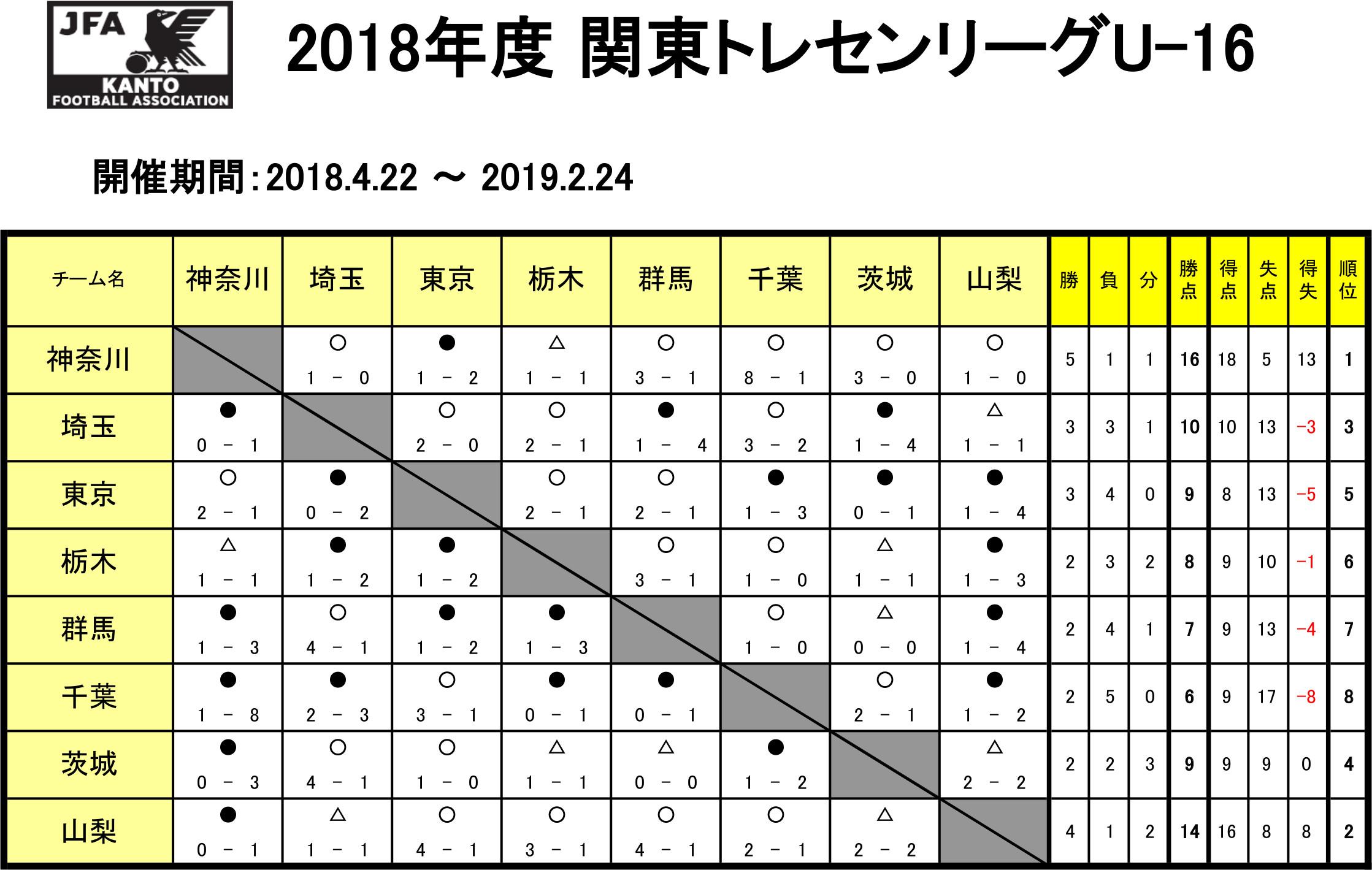 2018/4/22 ~ 2019/2/24 関東トレセンリーグU-16 in関東 トーナメント表