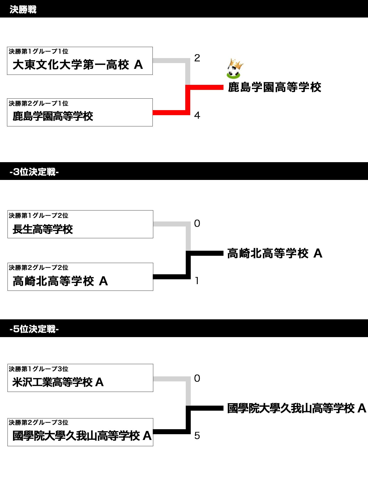 全国ユース新人戦 ステージ2 in 波崎 Div1 トーナメント表