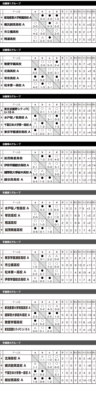 2018/3/28(水)~3/31(土) KASHIMA HEIGHTS FESTA トーナメント表