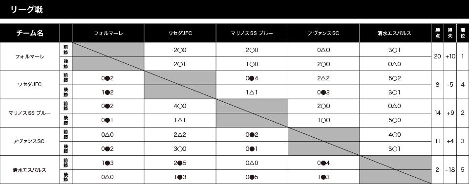 鹿島ハイツJr.サマーフェスティバル2018 6年生 トーナメント表