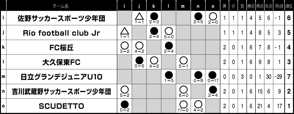 2018/8/17(金)~19(日)Jr.FESTA in ひたちなか 4年生 トーナメント表