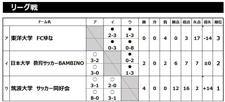 2019/3/6(水)~8(金) FOOTBALL COMPETITION 18-19【ENJOY⑥】鹿島ハイツ トーナメント表