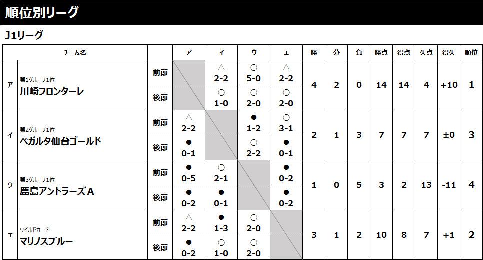 2018/12/28(金)〜30(日) Jスクールウインターキャンプ2018 6年生 トーナメント表