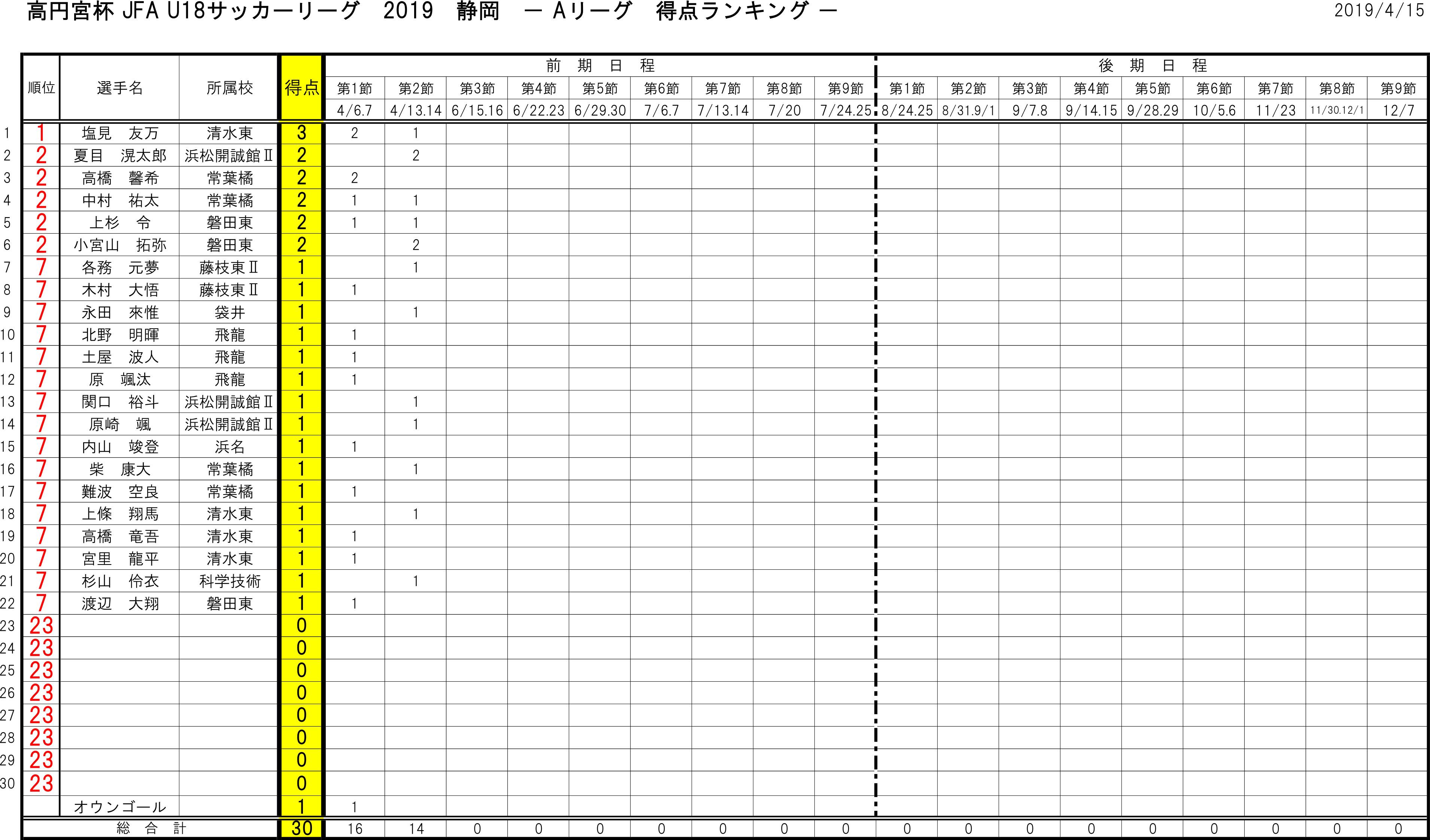 高円宮杯 JFA U-18サッカーリーグ2019 静岡 得点ランキング トーナメント表
