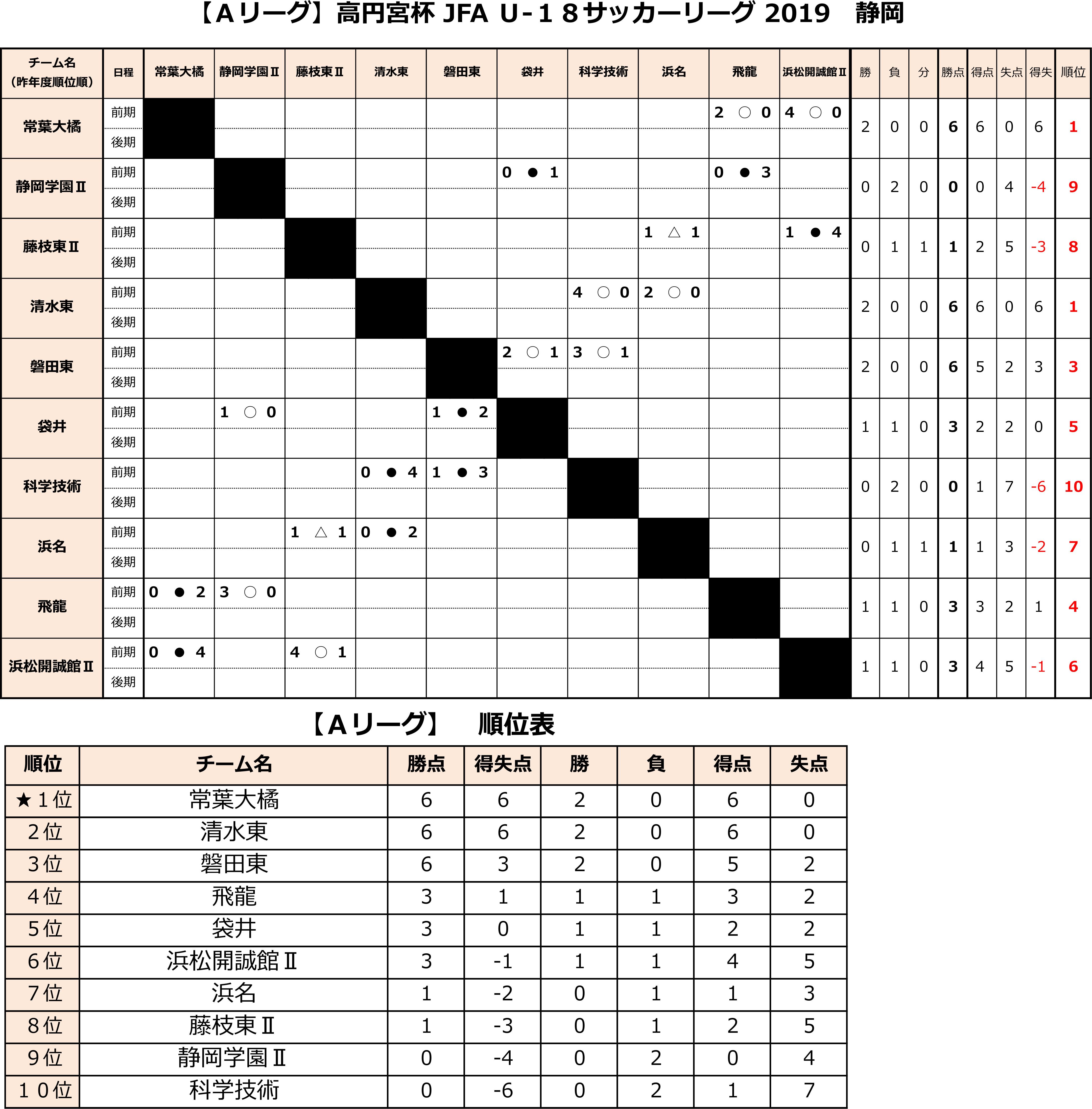 高円宮杯 JFA U-18サッカーリーグ2019 静岡  Aリーグ前期  トーナメント表