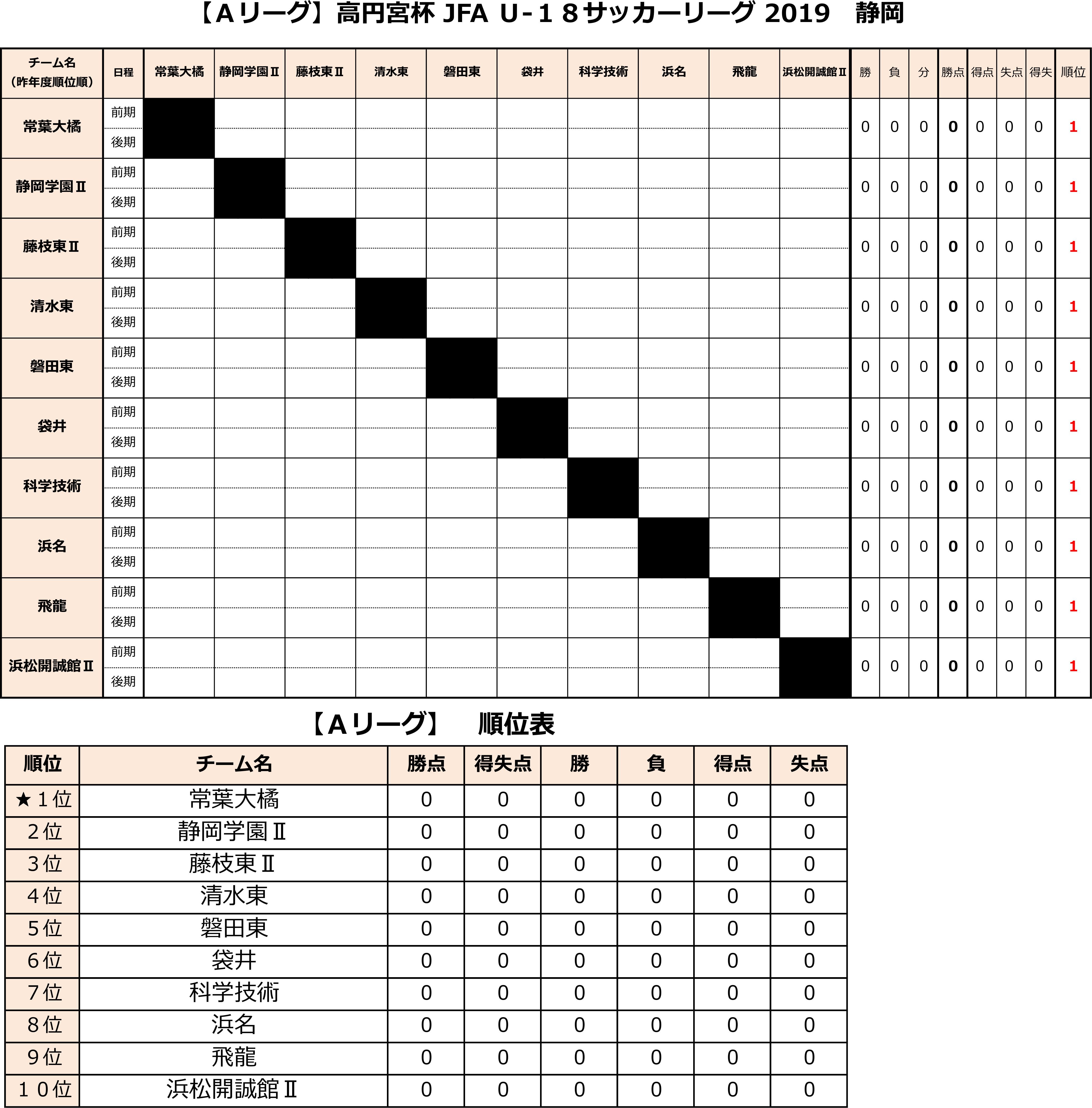 高円宮杯 JFA U-18サッカーリーグ2019 静岡 Aリーグ後期 トーナメント表