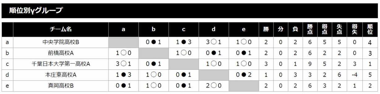 全国ユース強化交流戦 トーナメント表
