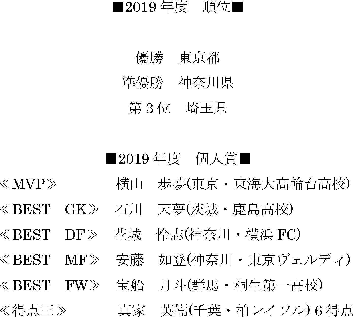 2019/4/28 ~ 2020/2/23 関東トレセンリーグU-16 in関東 トーナメント表