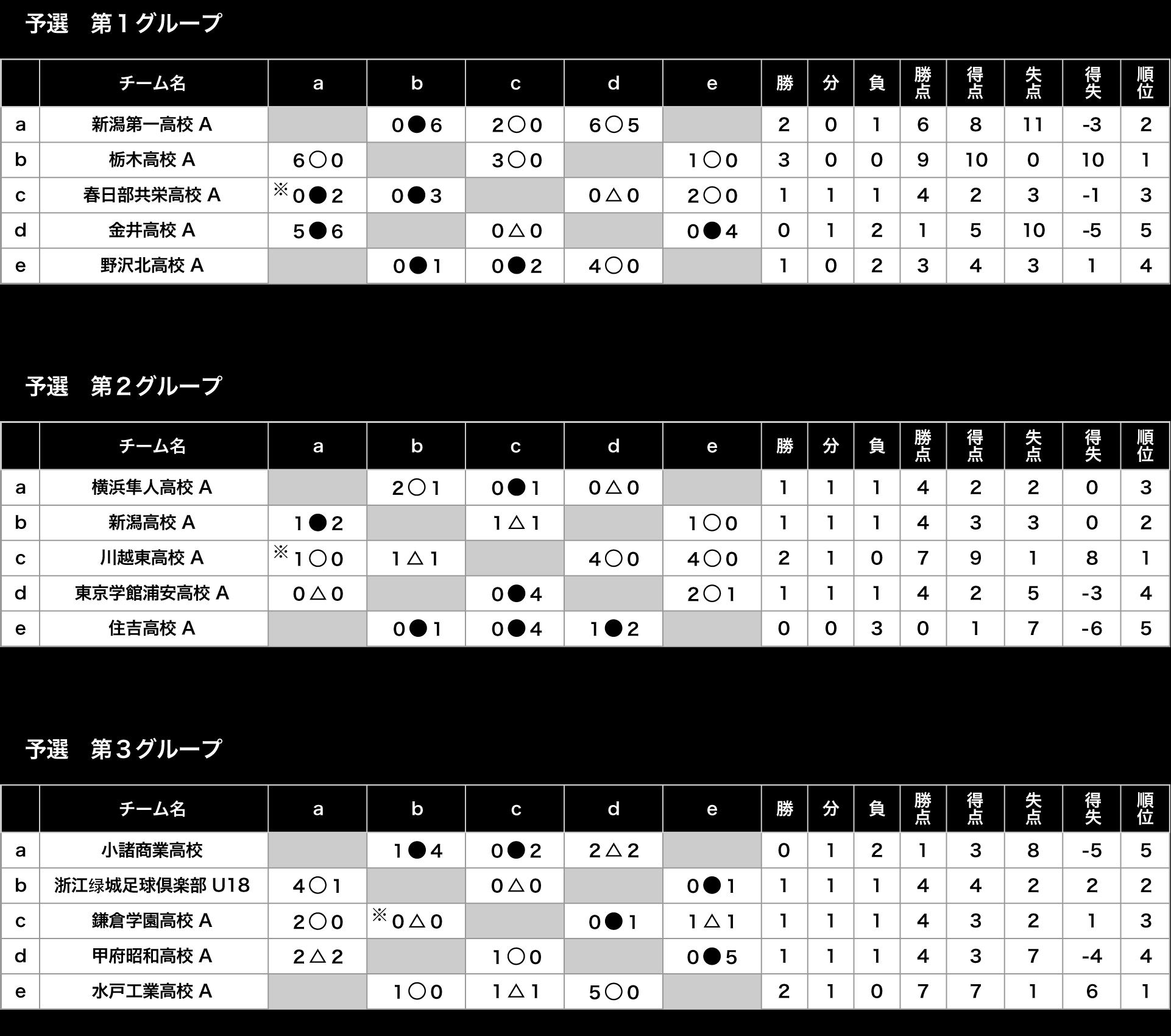 全国ユースFESTA in 草津温泉CUP Div1 トーナメント表