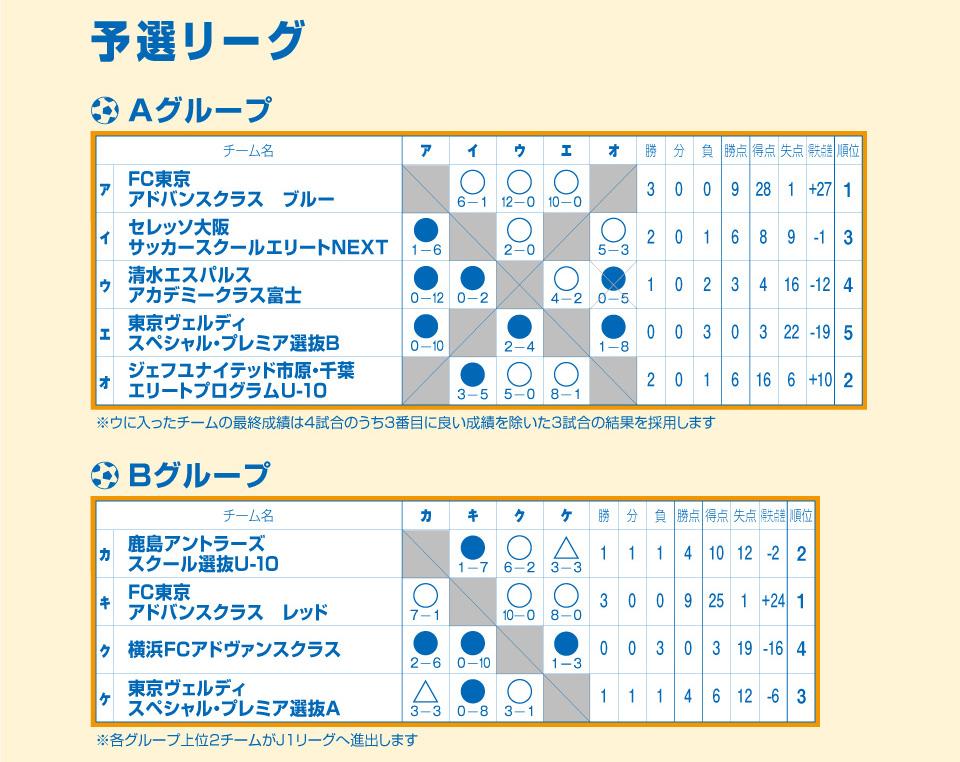 2019/8/24(土)~25(日)清水サマーフェスティバル U-10 トーナメント表