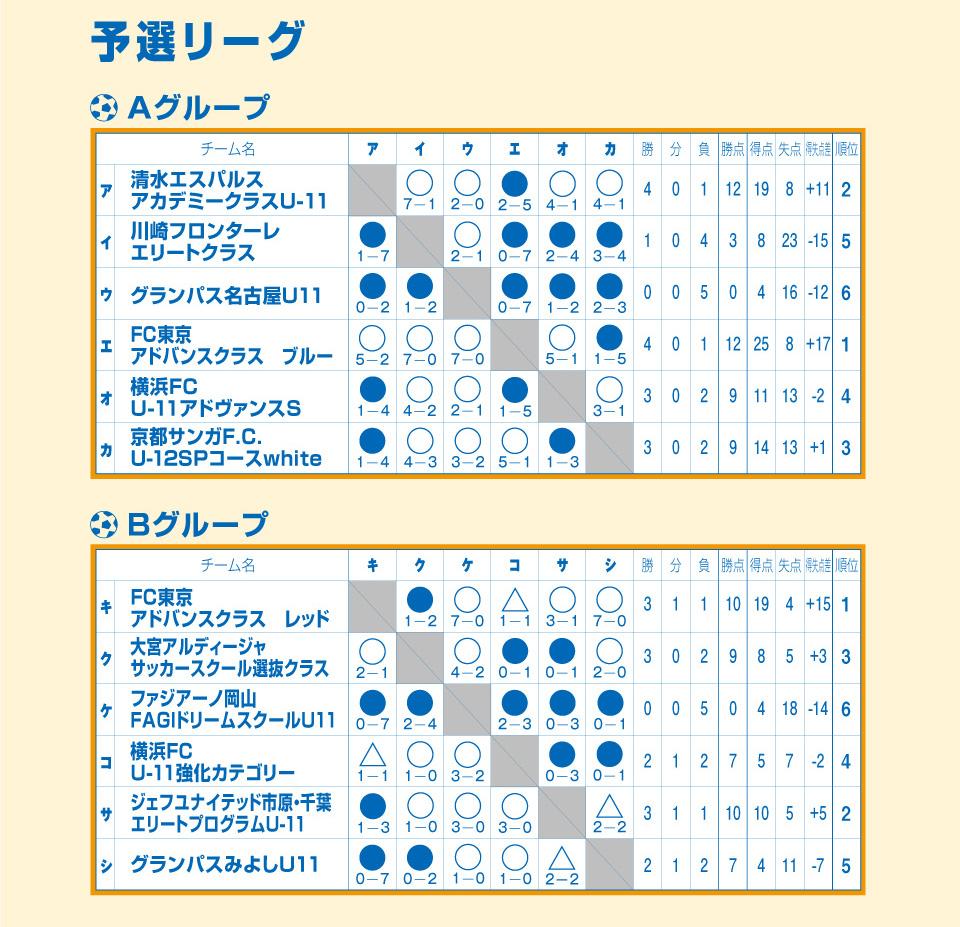 2019/8/20(火)~22(木)清水サマーフェスティバル U-11 トーナメント表