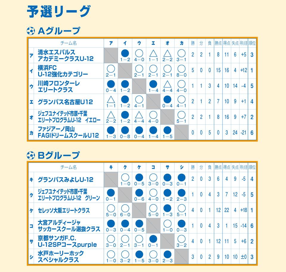 2019/8/20(火)~22(木)清水サマーフェスティバル U-12 トーナメント表