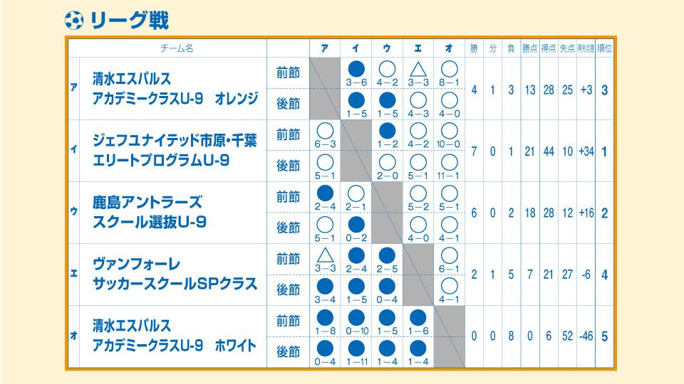 2019/8/24(土)~25(日)清水サマーフェスティバル U-9 トーナメント表