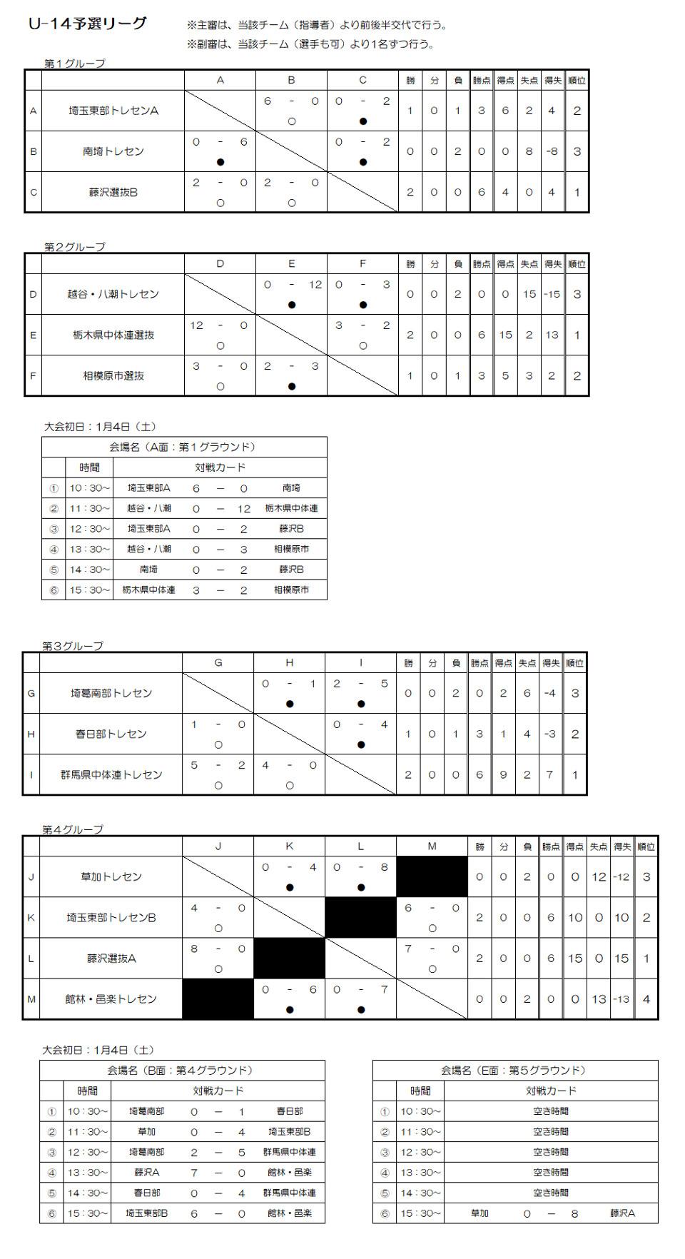 第20回FinTA CUP~選抜サッカー大会~ U-14 トーナメント表
