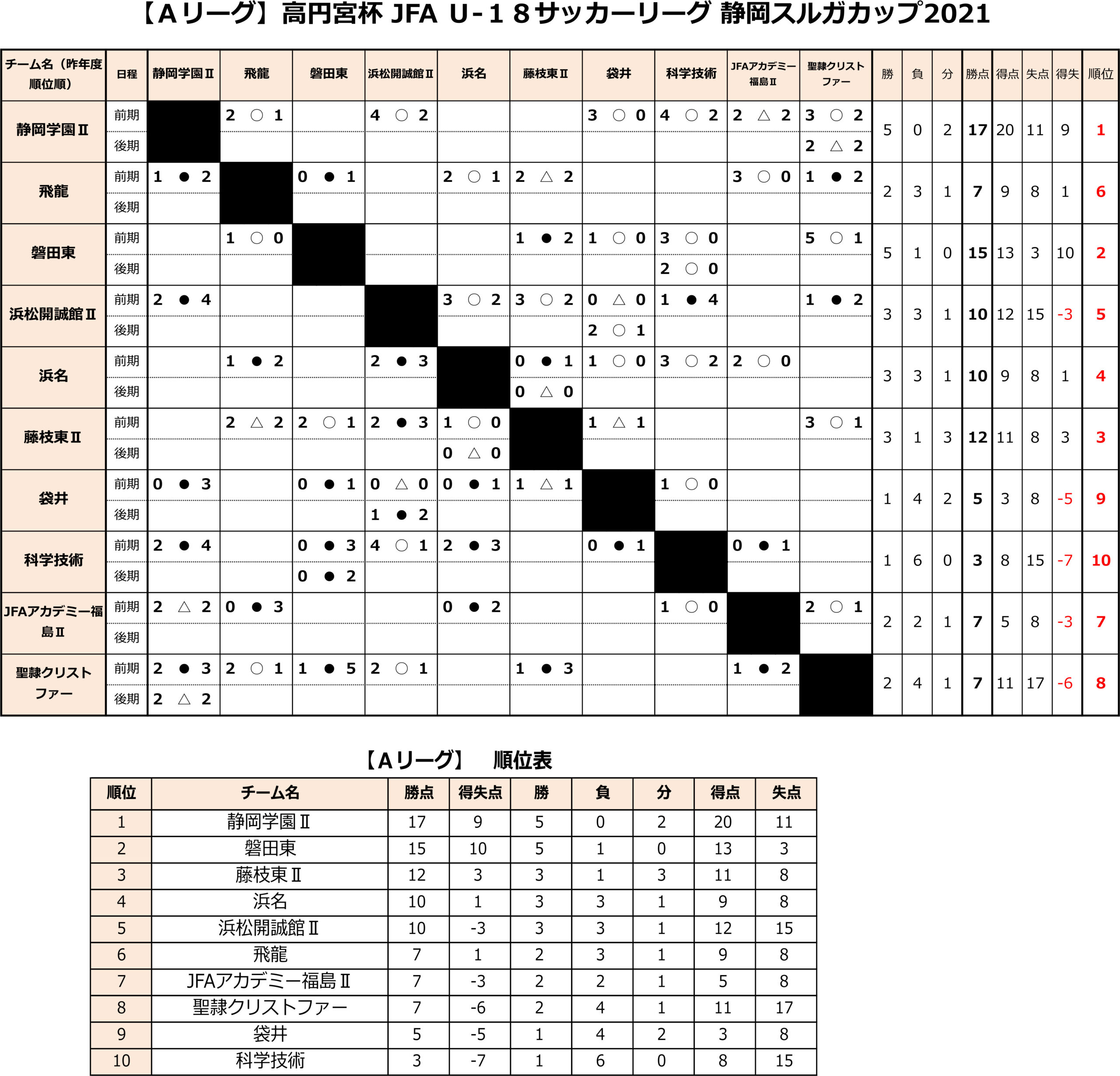 高円宮杯 JFA U-18サッカーリーグ2021 静岡 Aリーグ前期 トーナメント表