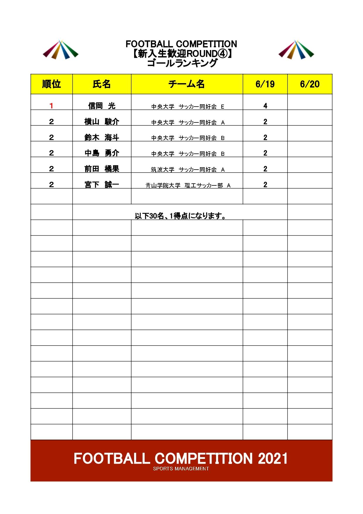 2021/6/19(土)~20(日) FOOTBALL COMPETITION 2021【新入生歓迎ROUND④】波崎 トーナメント表
